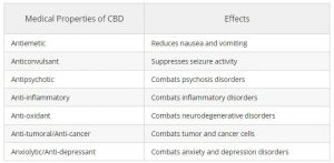 medical properties of cbd